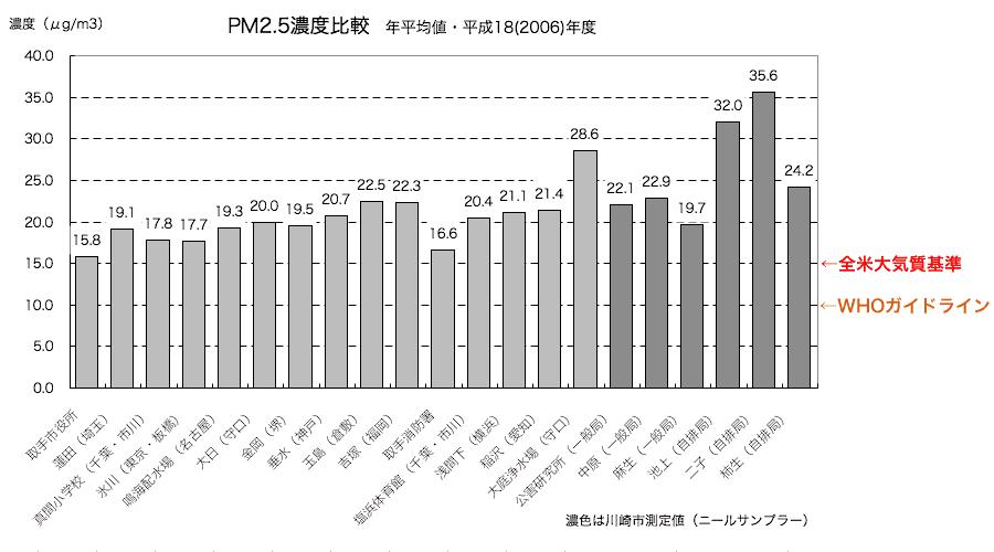 平成18年度 PM2.5 測定値濃度比較