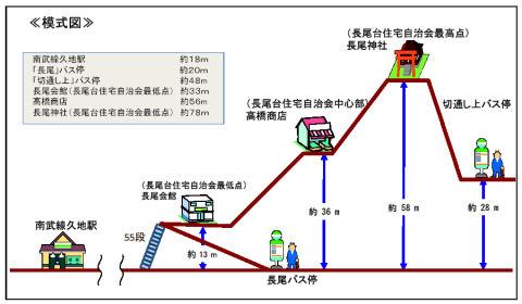 長尾台地区の標高差 (32KB)